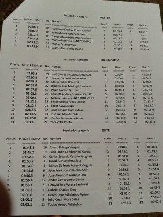 resultados finales fexco 2012 2