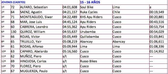 resultados santisimo downhill 2013 1