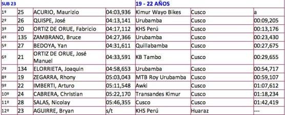 resultados santisimo downhill 2013 2