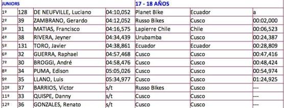 resultados santisimo downhill 2013
