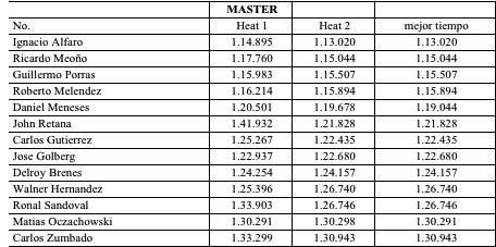 Resultados Master