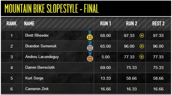 XGAMES 2013 SLOPESTYLE RESULTS