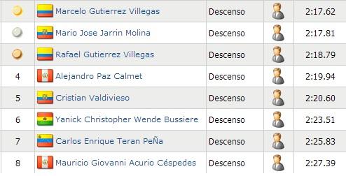 resultados juegos bolivarianos 2013 downhill