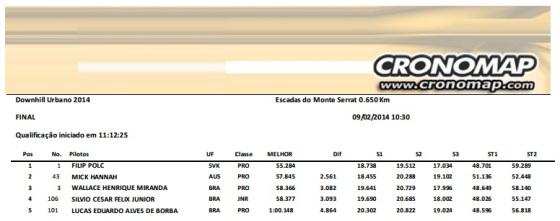 descida results 2014